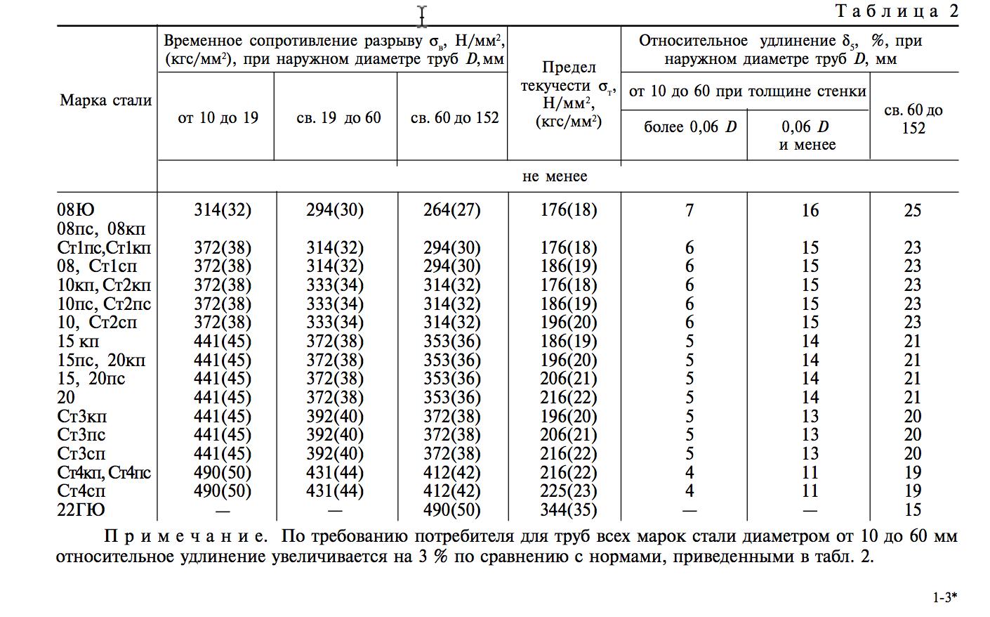 Гост 20295-85 стандарт на магистральные трубы узнать цену по тел.